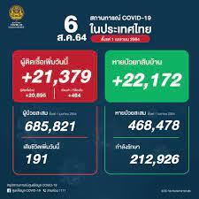 ศูนย์ข้อมูล COVID-19 - 🇹🇭 ยอดผู้ติดเชื้อโควิด-19 📆 วันศุกร์ที่ 6 สิงหาคม  2564 รวม 21,379 ราย จำแนกเป็น ติดเชื้อใหม่ 20,895 ราย  ติดเชื้อภายในเรือนจำ/ที่ต้องขัง 484 ราย ผู้ป่วยสะสม 685,821 ราย (ตั้งแต่ 1  เมษายน) หายป่วยกลับบ้าน 22,172 ราย หายป่วยสะสม ...
