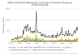 Tracking Media Attention To Climate Change And Global