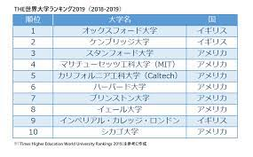 世界 一 あ たま が いい 大学