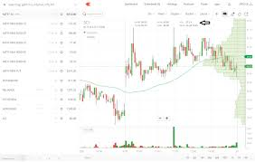 Technical Analysis Of Bhel Forex 1 Minute Chart Strategy Blum