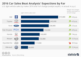 Chart U S Car Sales Beat All Expectations In 2016 Statista
