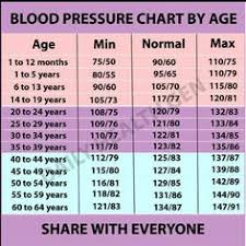Blood Pressure And Heart Rate Chart By Age 228 Best Blood Pressure By Age Images In 2019 Blood