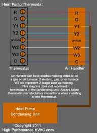 air conditioner control thermostat wiring diagram hvac systems outside ac unit thermostat wiring heat pump thermostats to the average person a hp thermostat can be a very complicated thermostat compared to the typical thermostat which serves an air