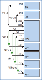 xmv series power amps products yamaha usage example the benefits of ydif compared analogue transmission is that audio signals are sent to xmv series power amplifiers out any