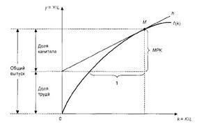 Курсовая работа Экономический рост и факторы его развития  Графическое изображение этой функции имеет вид показанный на рис 1 Рисунок показывает что капиталовооруженность k определяет размер выпуска продукции на