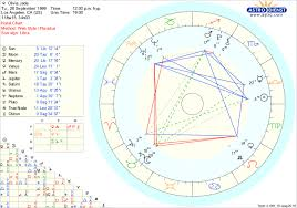 Help Charts Birth 3 Years Olivia Jades Birth Chart Does She Regret Cheating