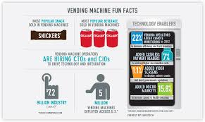Interesting Facts About Vending Machines Beauteous Vending Machine Operators Do You Know What You Can Do Through