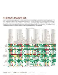 Polypropylene Chemical Resistance Chart Plastics Chemical Resistance Chart Best Picture Of Chart
