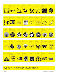 Types Of Charts Source Edward Tufte Information
