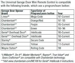 reprogram chamberlain garage door opener reset chamberlain garage door opener chamberlain group universal garage door opener