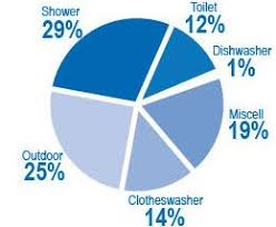Domestic Water In Australia Water Usage Pie Chart