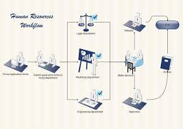 Human Resources Workflow Free Human Resources Workflow