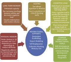 choice essay topics university of florida