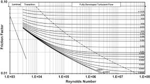 Hdpe Pipe Friction Loss Chart Friction Factor An Overview Sciencedirect Topics