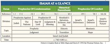 Isaiah Timeline Chart Google Search Isaiah Bible Study