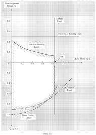 From The Operating Chart Shown Below Determine The