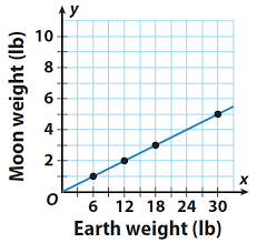 proportional and non proportional graphs