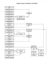 Design Control Process Flow Chart 019 Quality Control Plan Sample Template Ideas 9 Flow Chart