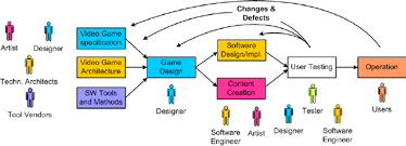 Simple Workflow Oriented Process For Game Development Download