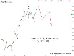 Black Swan Chart Pattern
