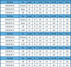 Golf Shaft Flex Chart Swing Speed Shaft Flex Chart Beautiful Understand Golf Shaft