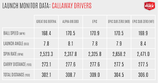 Driver Head Weight Chart Review Callaway Gbb Epic And Epic Sub Zero Drivers Golfwrx