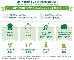 chart of the week our wedding cost how much?! The Knot Average Wedding Cost 2014 The Knot Average Wedding Cost 2014 #15 the knot average wedding cost 2016