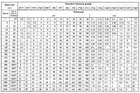 H7 Tolerance Chart Pdf 2019
