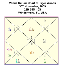 Tiger Woods Astrology Chart Astrologically Tiger Woods To Remain In The Hall Of Shame