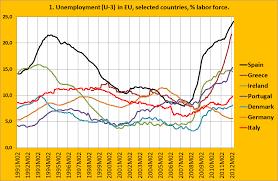 fast online help macroeconomics research paper unemployment unemployment dynamic in macroeconomics paper unemployment dynamic in macroeconomics paper
