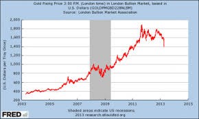 10 Year Chart Gold Prices Gold Price 10 Year Chart December 2019