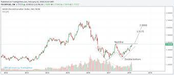 Cad Value Chart Canadian Retail Slump Drives Usd Cad Gbp Cad Through Key