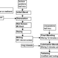 Paracetamol Manufacturing Process Flow Chart Manufacturing Process Flowchart Download Scientific Diagram
