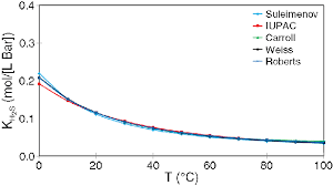 H2s Partial Pressure Chart Temperature Dependency Of The Solubility Constant K H2s