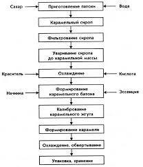 Курсовая работа Технологическая линия по производству карамели  Технологическая схема производства