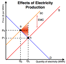 Negative Externality Graph Negative Externality Energy Education