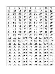 Composite Number Chart To 1000 Im Reading Number Grid To 1000 On Scribd Number Chart