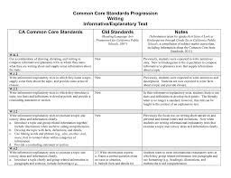 Topic Chart For Writing Informative Writing Progression Chart