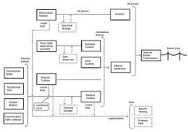 Generator Usage Chart Power Station Wikipedia
