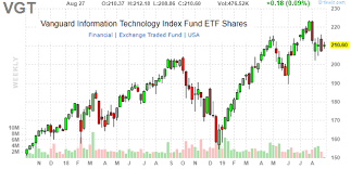 Vgt Etf Chart Vgt Broad Tech Sector Etf With Small Cap Exposure