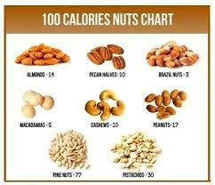 Low Fat Nuts Chart 100 Calorie Nuts Clean Eating Les Super Aliments