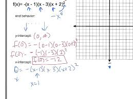 graphing polynomials factored form