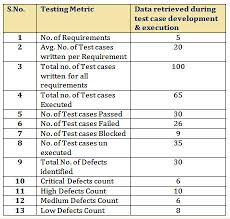Software Test Metrics Template