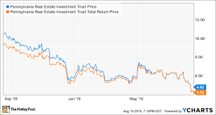 This Reit Stock Is A Screaming Buy Right Now The Motley Fool