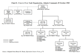 Jsoc Organization Chart Jsoc Canadian War Studies Association