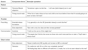 Components Of Patient Medication Chart Full Text Overcoming Barriers To The Use Of Metformin