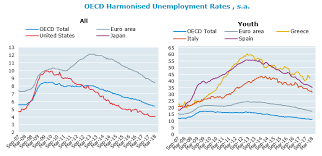 Harmonised Unemployment Rates Hurs Oecd Updated May
