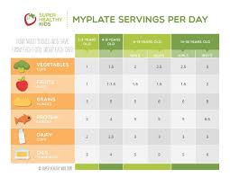 Meal Portion Chart Myplate Guide To Portion Sizes Super Healthy Kids