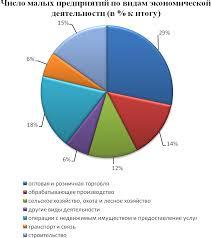 Особенности государственной поддержки малого бизнеса в Республике  Малый и средний бизнес обеспечивает более 66 % республиканского розничного товарооборота более 50 % оптового товарооборота более 77 % оборота