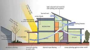 designing an energy efficient home. building energy efficient homes designing an home n